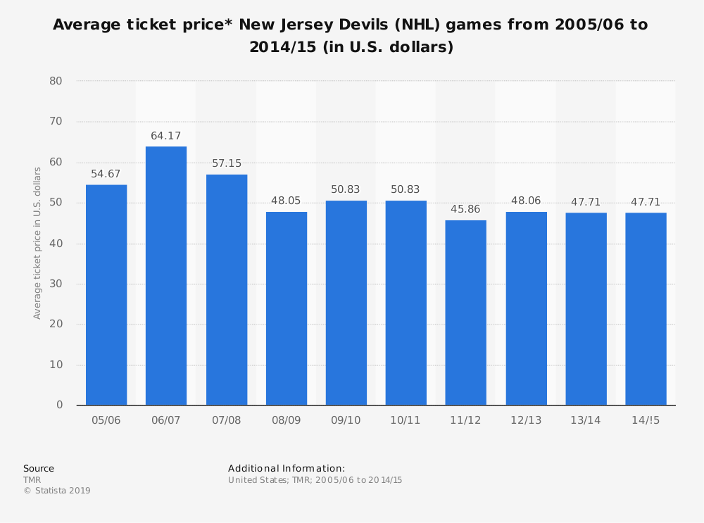 Statistic: Average ticket price* New Jersey Devils (NHL) games from 2005/06 to 2014/15 (in U.S. dollars) | Statista