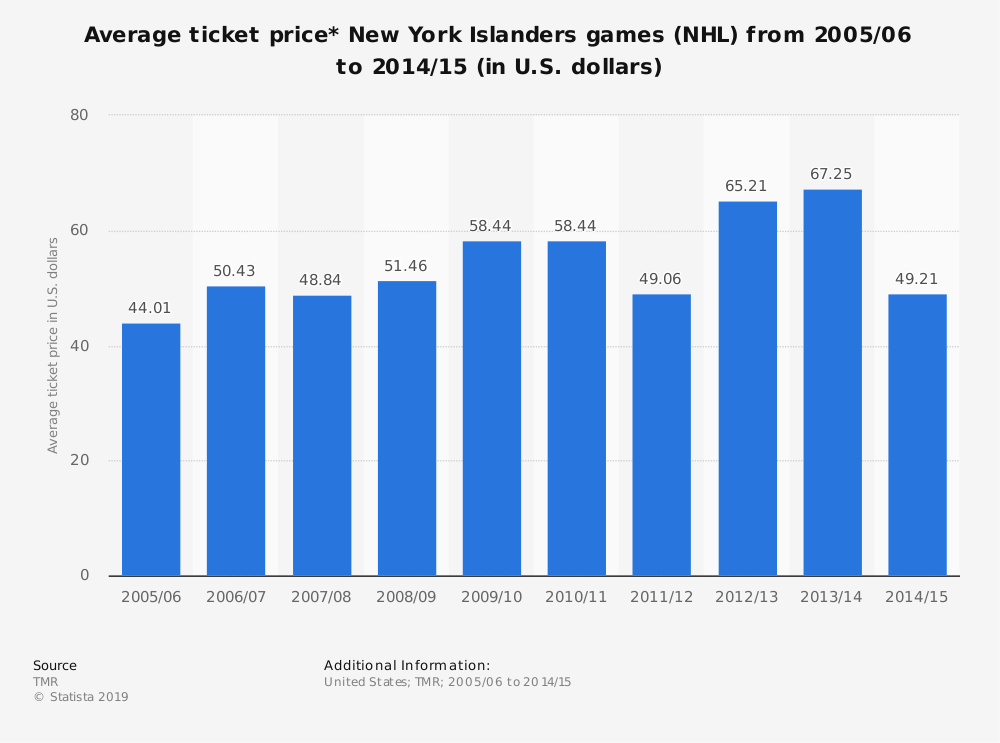 Statistic: Average ticket price* New York Islanders games (NHL) from 2005/06 to 2014/15 (in U.S. dollars) | Statista