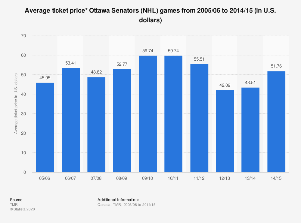 Statistic: Average ticket price* Ottawa Senators (NHL) games from 2005/06 to 2014/15 (in U.S. dollars) | Statista