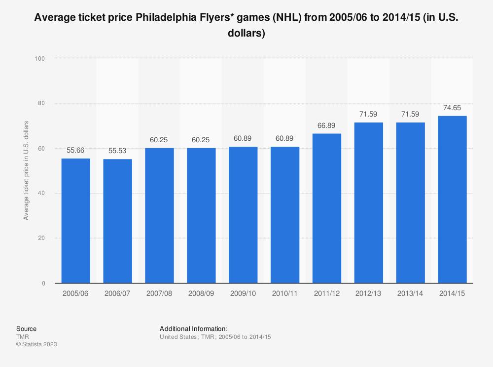 Statistic: Average ticket price Philadelphia Flyers* games (NHL)  from 2005/06 to 2014/15 (in U.S. dollars) | Statista