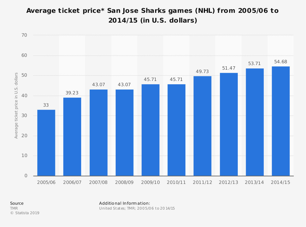 Statistic: Average ticket price* San Jose Sharks games (NHL) from 2005/06 to 2014/15 (in U.S. dollars) | Statista