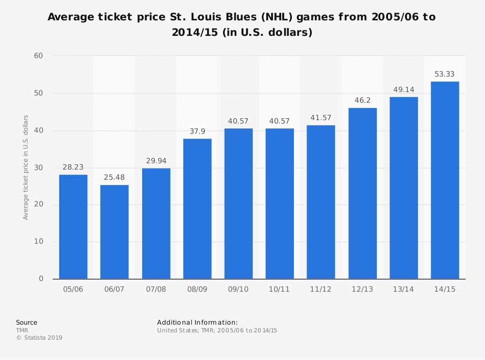 Statistic: Average ticket price St. Louis Blues (NHL) games from 2005/06 to 2014/15 (in U.S. dollars) | Statista