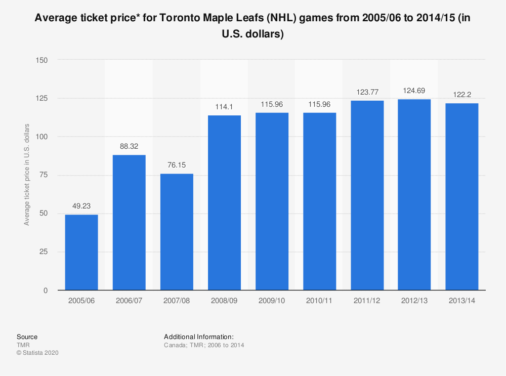 Statistic: Average ticket price* for Toronto Maple Leafs (NHL) games from 2005/06 to 2014/15 (in U.S. dollars) | Statista