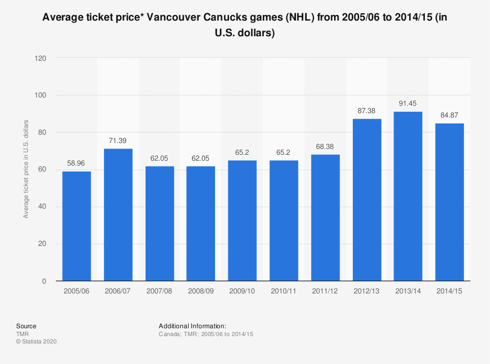 Statistic: Average ticket price* Vancouver Canucks games (NHL)  from 2005/06 to 2014/15 (in U.S. dollars) | Statista