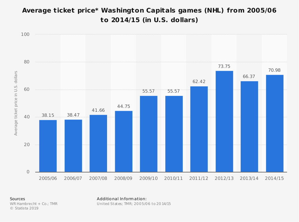 Statistic: Average ticket price* Washington Capitals games (NHL)  from 2005/06 to 2014/15 (in U.S. dollars) | Statista