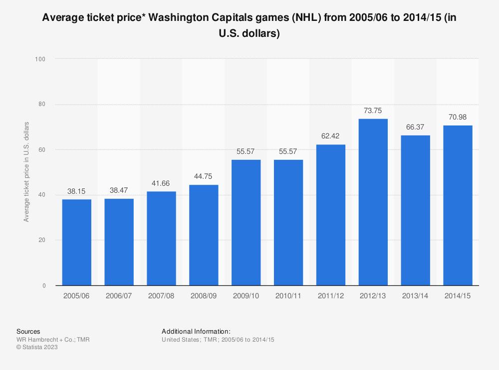 • NHL Washington Capitals average ticket price 2005 06-2014 15  f08437a3b30