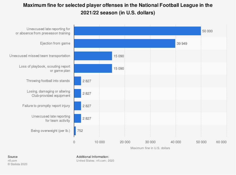 Statistic: Maximum fine for selected player offenses in the National Football League in the 2011/2012 season (in U.S. dollars) | Statista