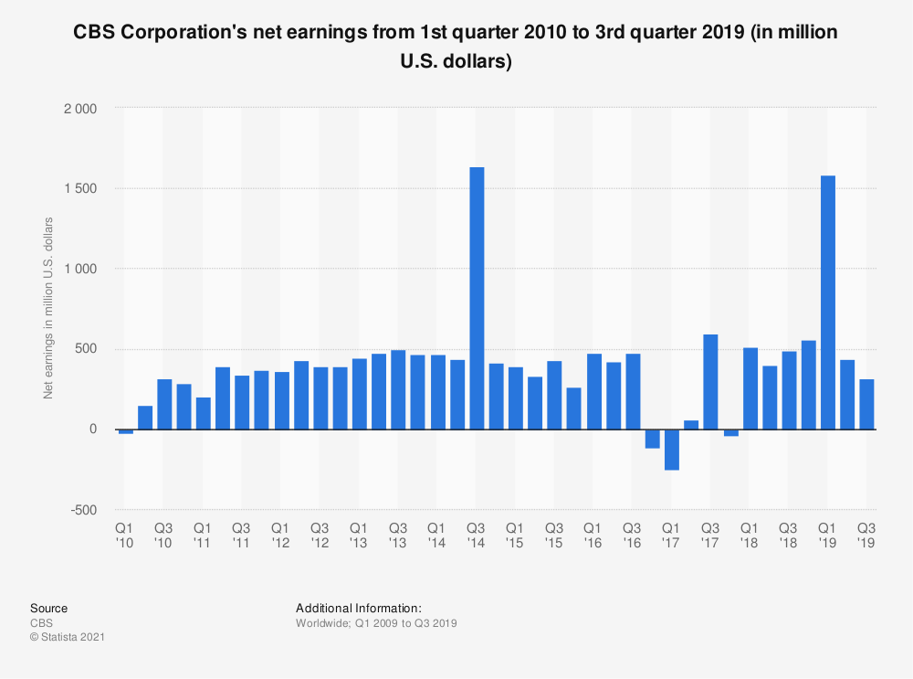 Statistic: CBS Corporation's net earnings from 1st quarter 2010 to 4th quarter 2018 (in million U.S. dollars) | Statista