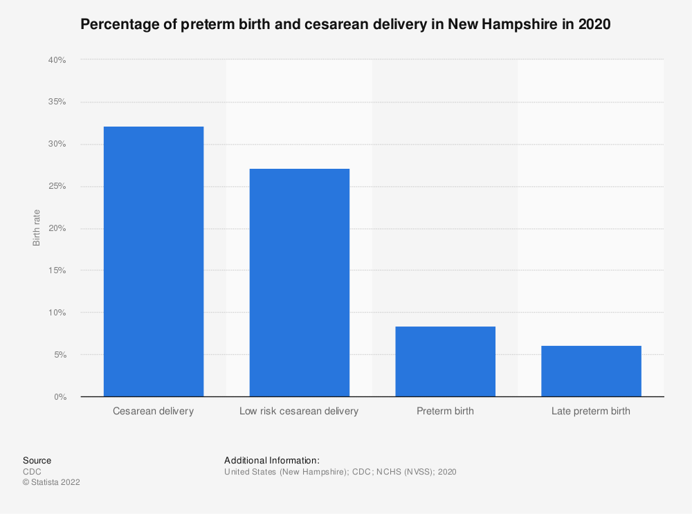 Statistic: Percentage of live births by cesarean delivery in New Hampshire in 2018, by ethnicity* | Statista