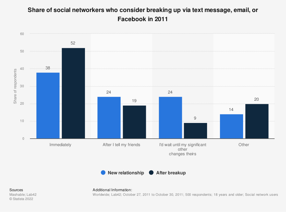 Statistic: Share of social networkers who consider breaking up via text message, email, or Facebook in 2011 | Statista