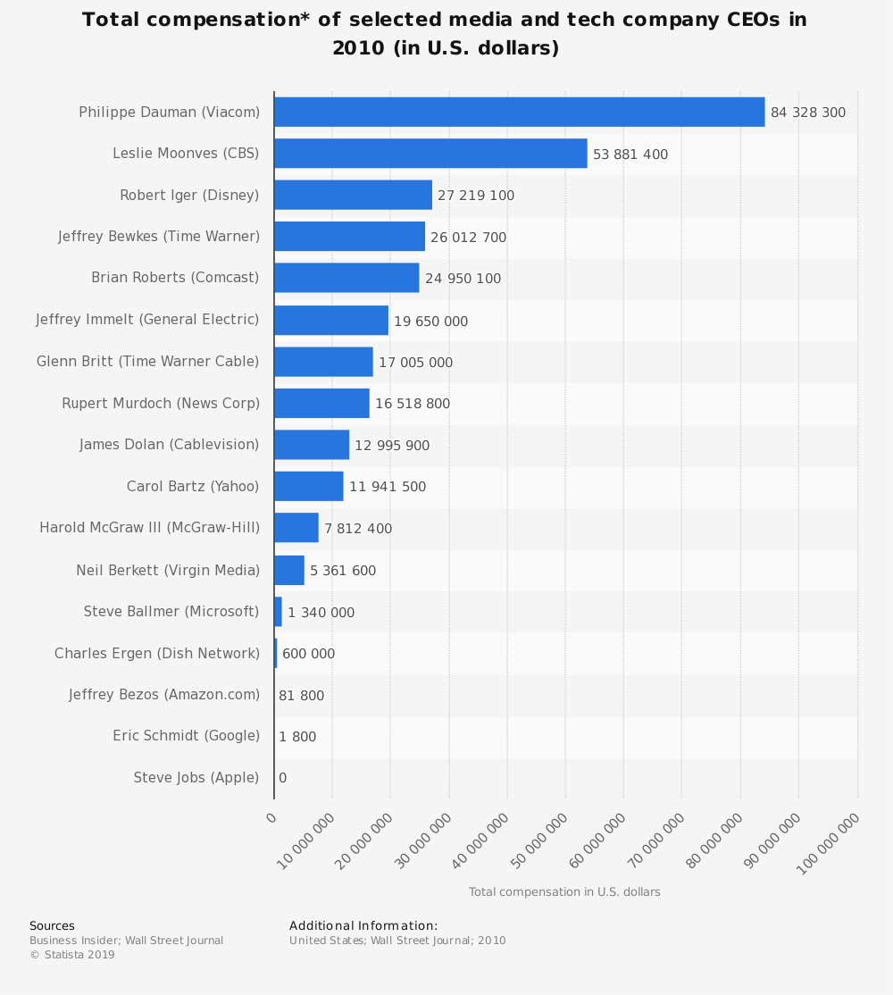 Statistic: Total compensation* of selected media and tech company CEOs in 2010 (in U.S. dollars) | Statista