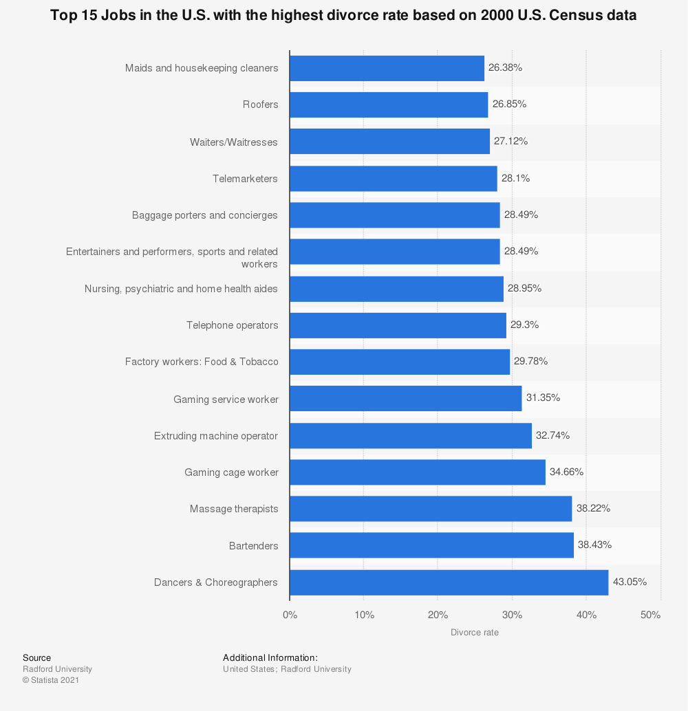 Statistic: Top 15 Jobs in the U.S. with the highest divorce rate based on 2000 U.S. Census data | Statista