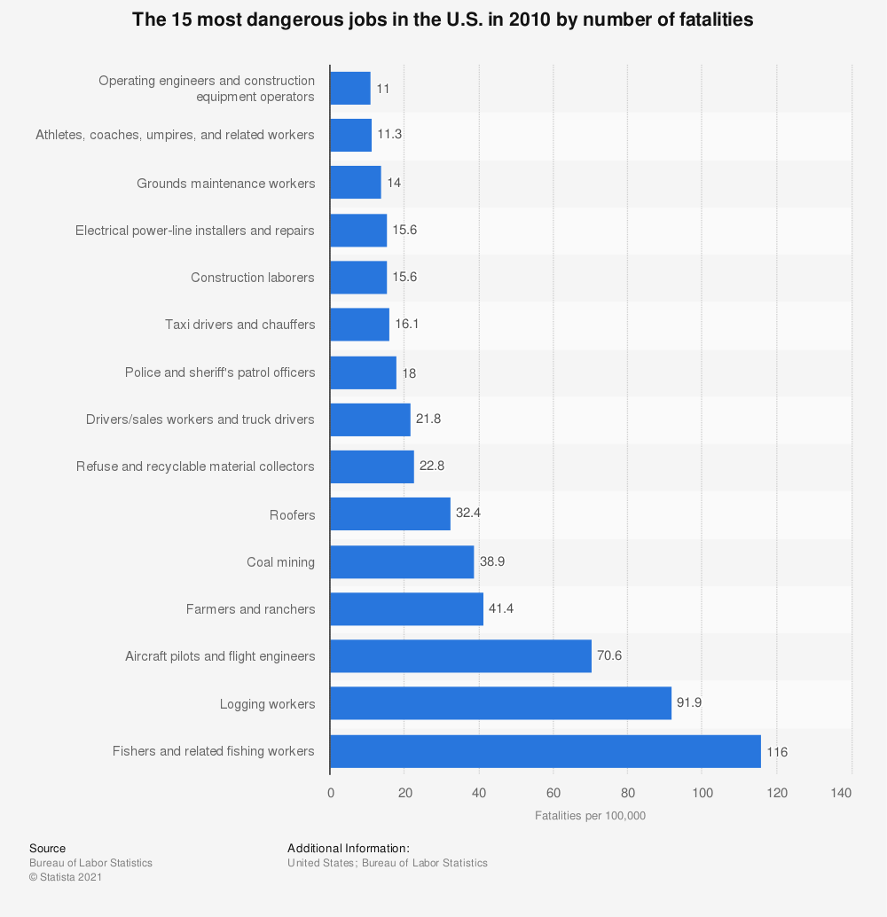 Statistic: The 15 most dangerous jobs in the U.S. in 2010 by number of fatalities | Statista
