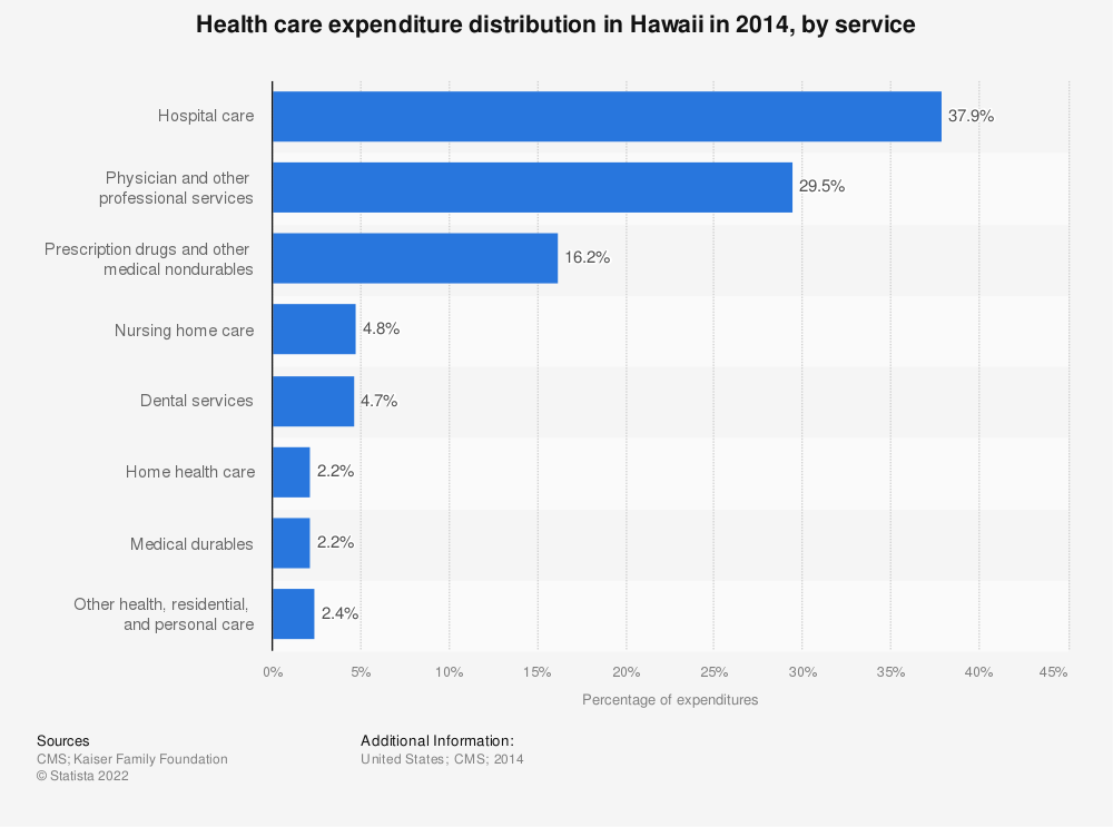 Statistic: Health care expenditure distribution in Hawaii in 2014, by service | Statista
