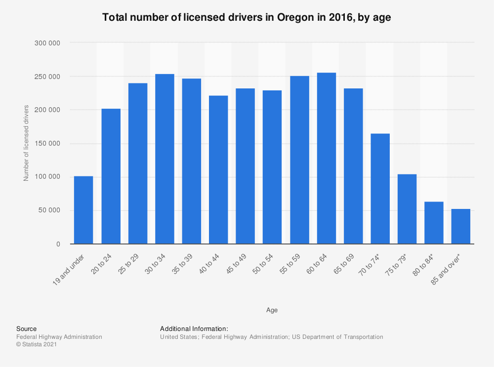 Statistic: Total number of licensed drivers in Oregon in 2016, by age | Statista