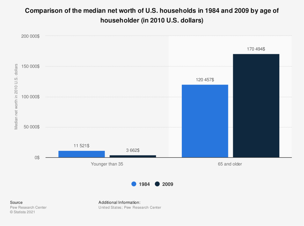 Statistic: Comparison of the median net worth of U.S. households in 1984 and 2009 by age of householder (in 2010 U.S. dollars) | Statista