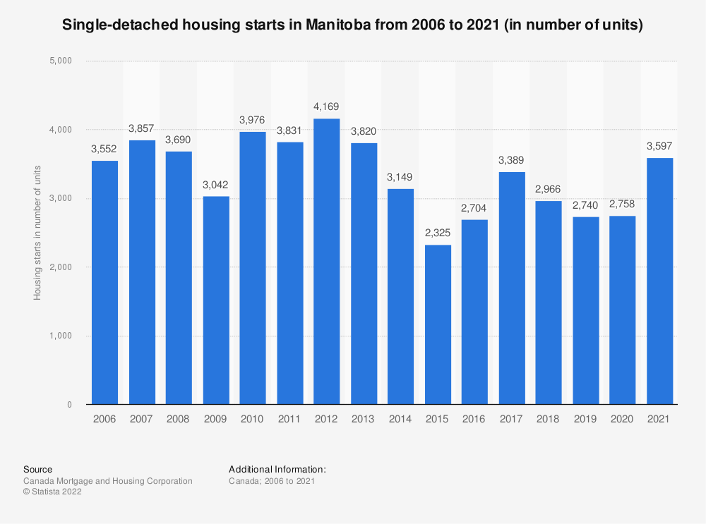 Statistic: Single-detached housing starts in Manitoba from 2012 to 2018 (in number of units) | Statista