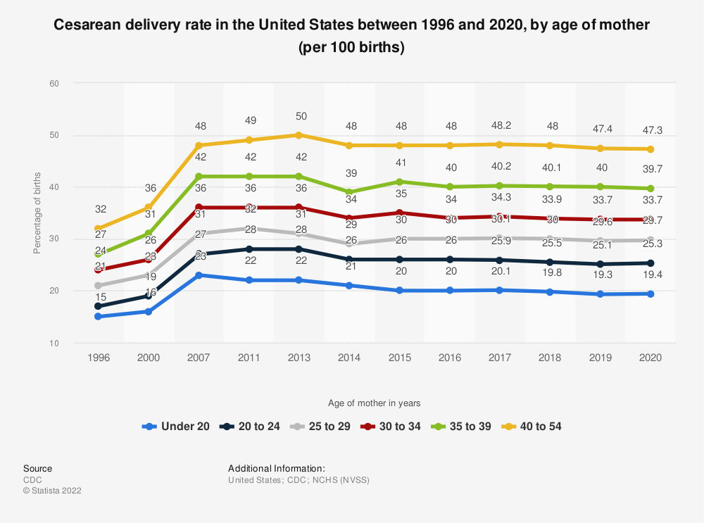 Statistic: Cesarean delivery rate in the United States between 1996 and 2018, by age of mother (per 100 births) | Statista