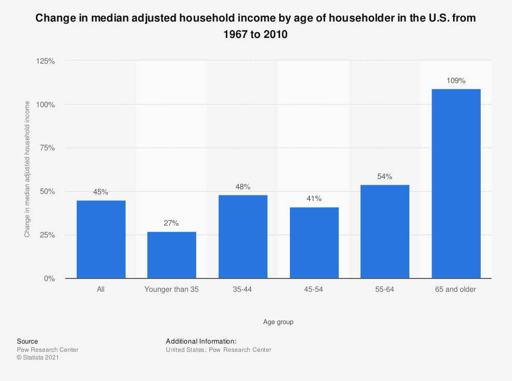 Statistic: Change in median adjusted household income by age of householder in the U.S. from 1967 to 2010 | Statista