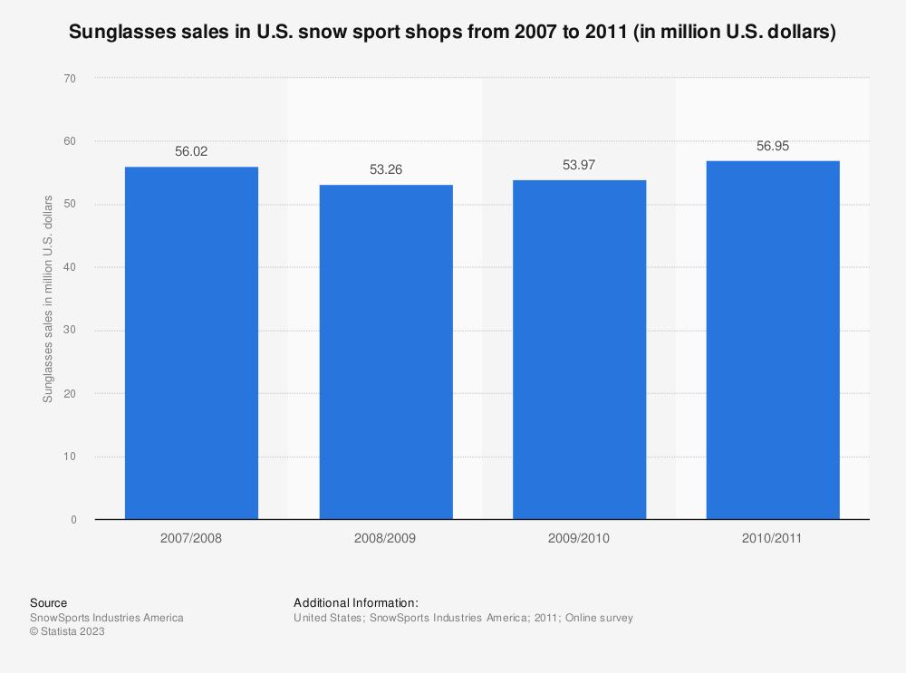 Statistic: Sunglasses sales in U.S. snow sport shops from 2007 to 2011 (in million U.S. dollars)   Statista