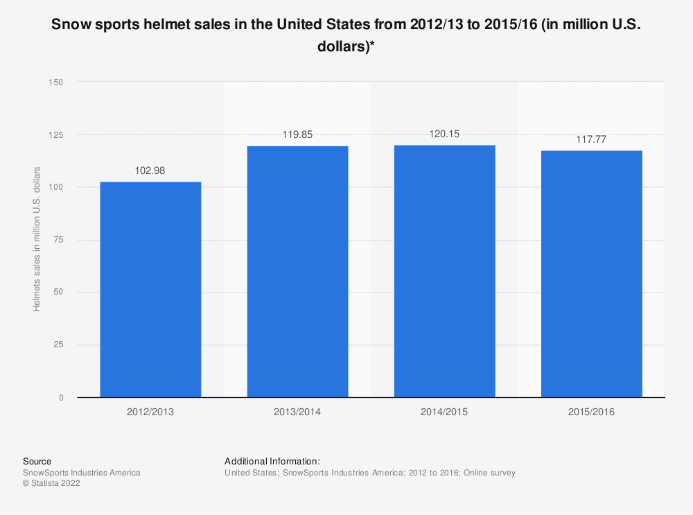 Statistic: Snow sports helmet sales in the United States from 2012/13 to 2015/16 (in million U.S. dollars)* | Statista