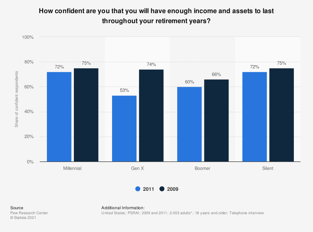 Statistic: How confident are you that you will have enough income and assets to last throughout your retirement years? | Statista