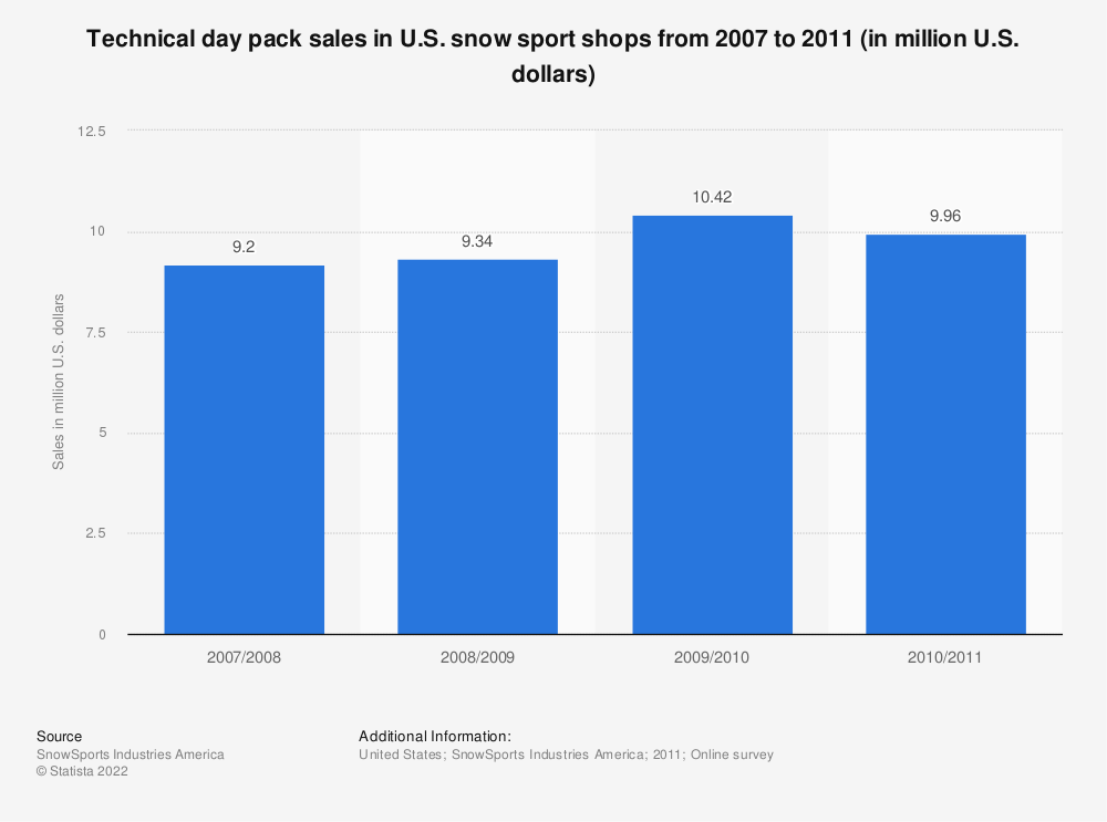 Statistic: Technical day pack sales in U.S. snow sport shops from 2007 to 2011 (in million U.S. dollars) | Statista