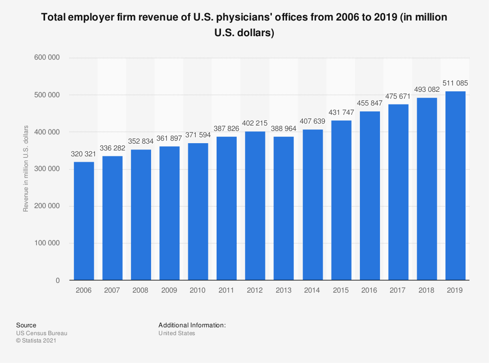 Statistic: Total employer firm revenue of U.S. physicians' offices from 2006 to 2017 (in million U.S. dollars) | Statista