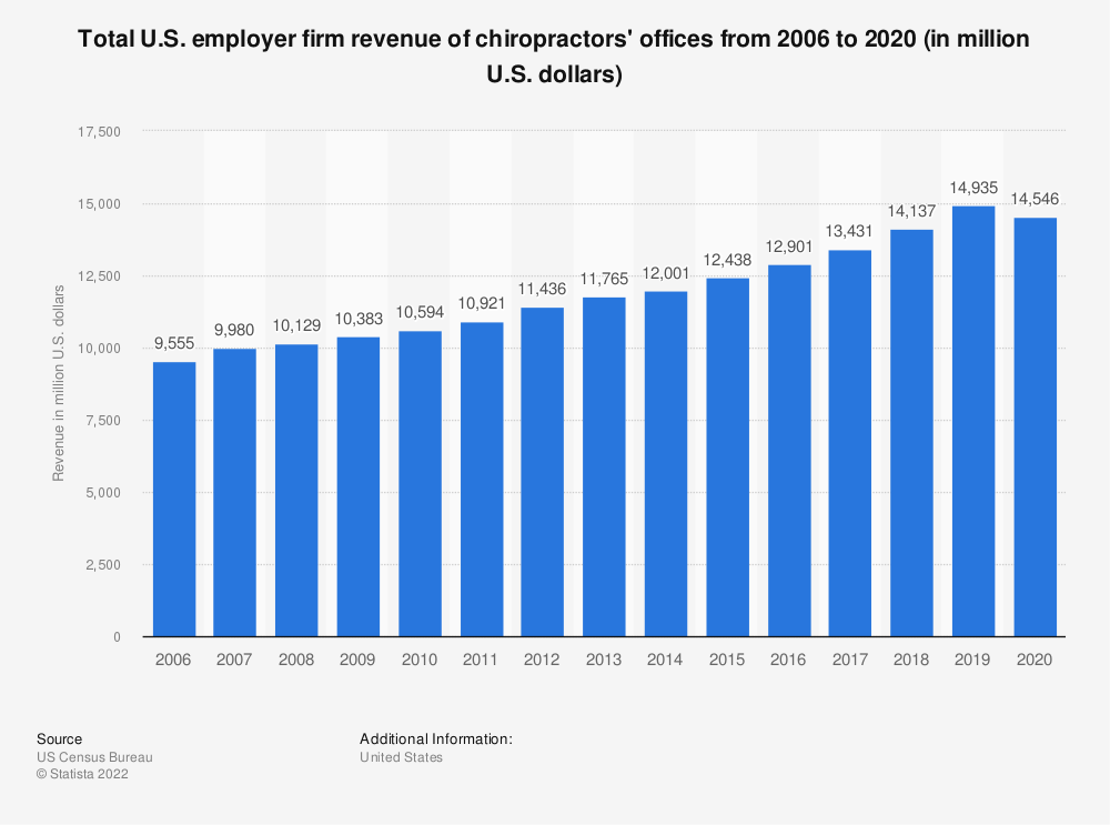 Statistic: Total  U.S. employer firm revenue of chiropractors' offices from 2006 to 2018 (in million U.S. dollars) | Statista
