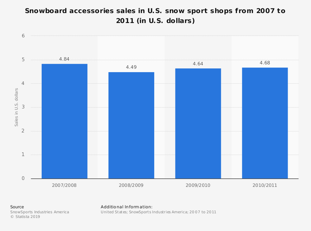 Statistic: Snowboard accessories sales in U.S. snow sport shops from 2007 to 2011 (in U.S. dollars) | Statista