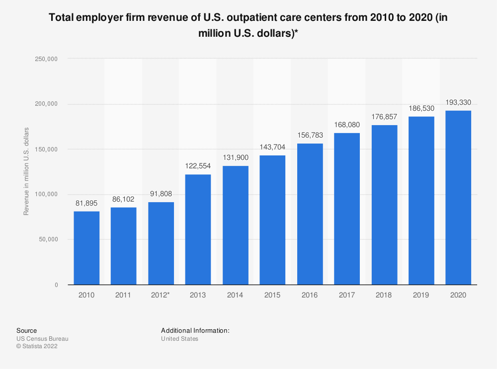 Statistic: Total employer firm revenue of U.S. outpatient care centers from 2010 to 2018 (in million U.S. dollars)* | Statista