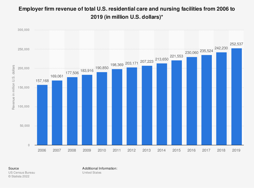 Statistic: Employer firm revenue of total U.S. residential care and nursing facilities from 2006 to 2017 (in million U.S. dollars)* | Statista