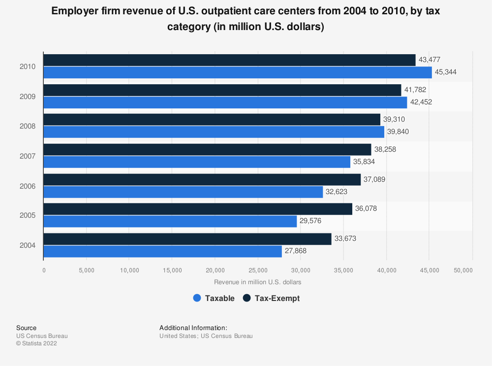 Statistic: Employer firm revenue of U.S. outpatient care centers from 2004 to 2010, by tax category (in million U.S. dollars) | Statista