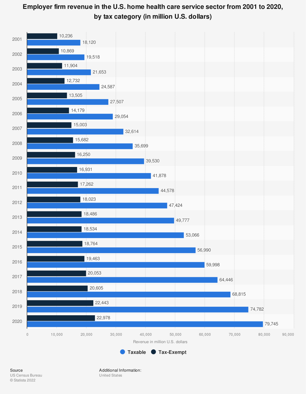 Statistic: Employer firm revenue in the U.S. home health care service sector from 2001 to 2018, by tax category (in million U.S. dollars) | Statista