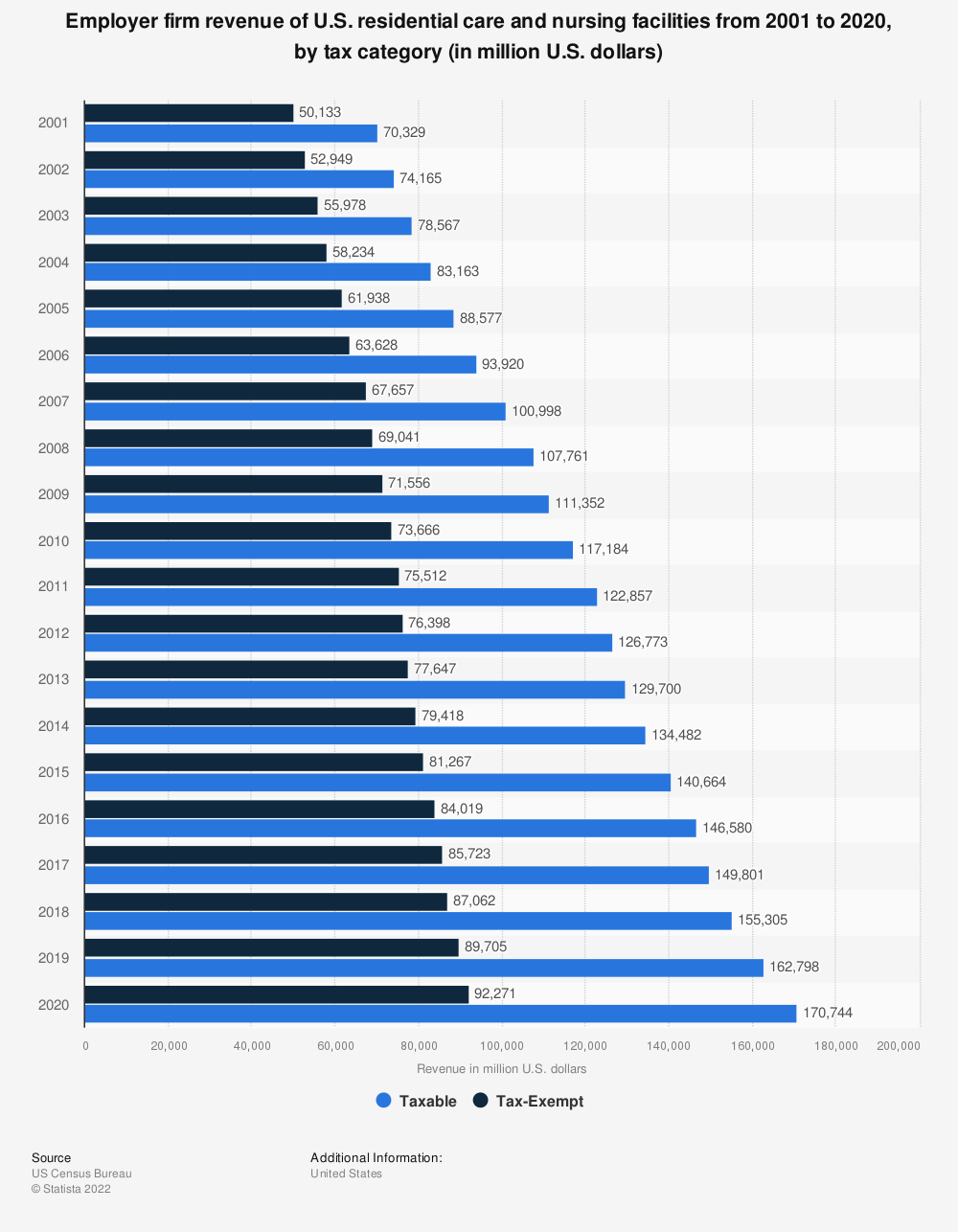 Statistic: Employer firm revenue of U.S. residential care and nursing facilities from 2001 to 2018, by tax category (in million U.S. dollars) | Statista