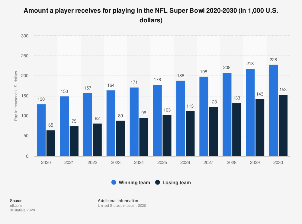 Statistic: Amount a player receives for playing in the NFL Super Bowl 2020-2030 (in 1,000 U.S. dollars) | Statista