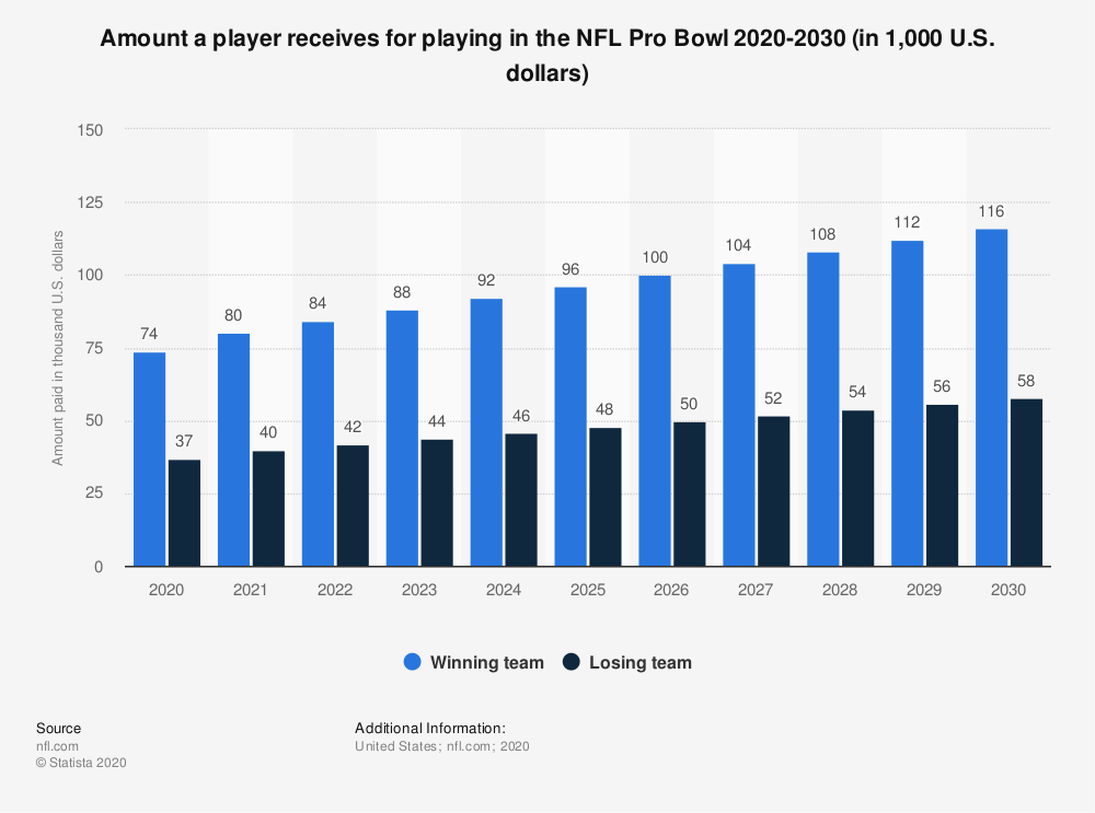 Statistic: Amount a player receives for playing in the NFL Pro Bowl 2011-2020 (in 1,000 U.S. dollars) | Statista