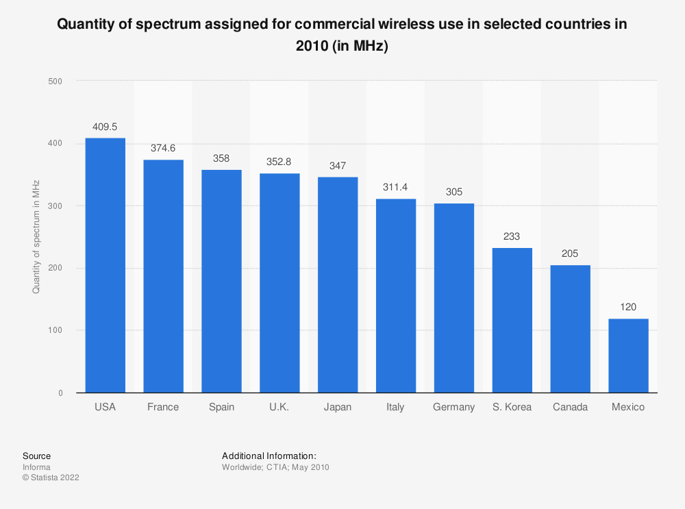 Statistic: Quantity of spectrum assigned for commercial wireless use in selected countries in 2010 (in MHz) | Statista