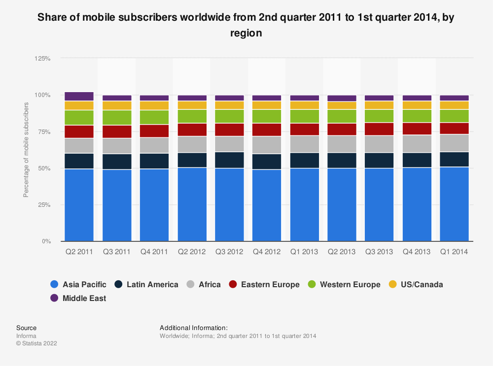 Statistic: Share of mobile subscribers worldwide from 2nd quarter 2011 to 1st quarter 2014, by region | Statista