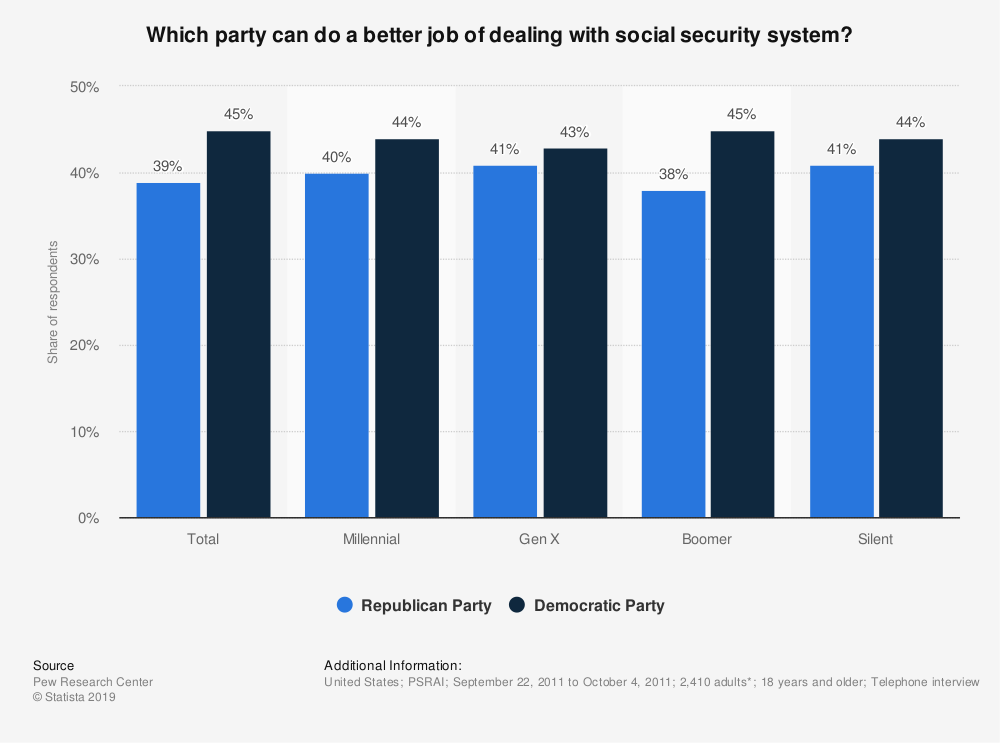 Statistic: Which party can do a better job of dealing with social security system? | Statista