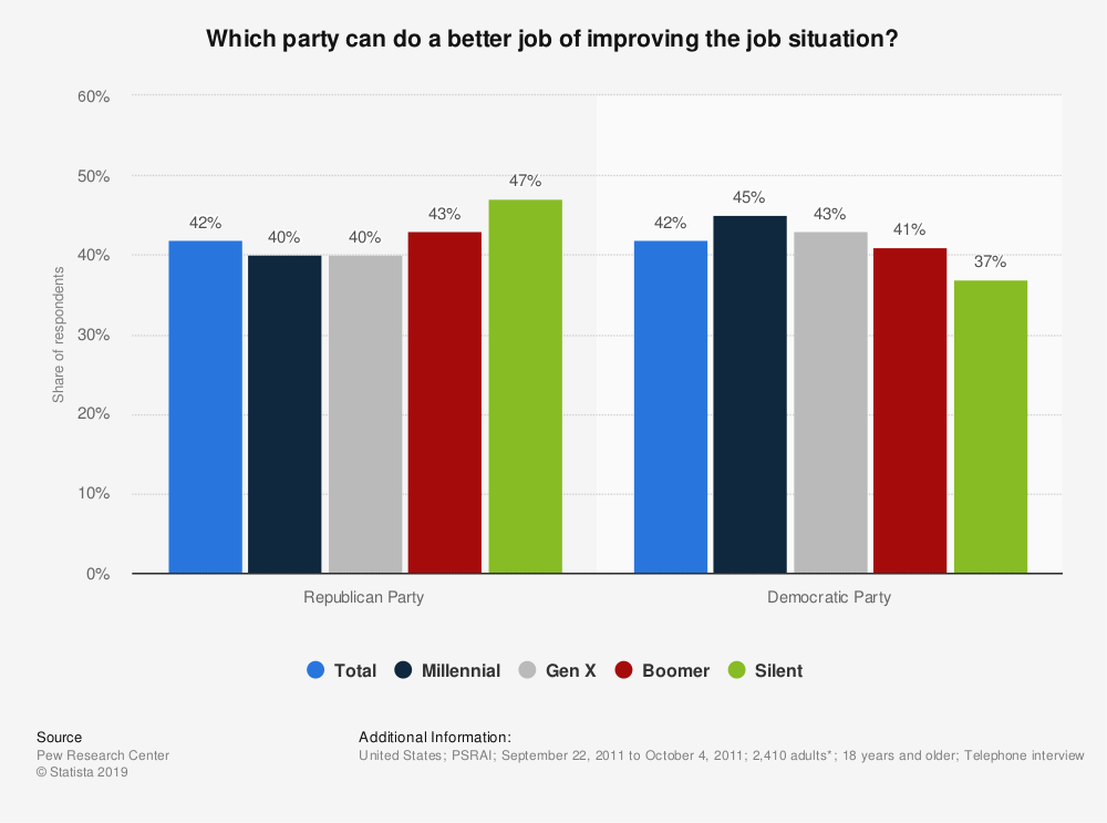 Statistic: Which party can do a better job of improving the job situation? | Statista