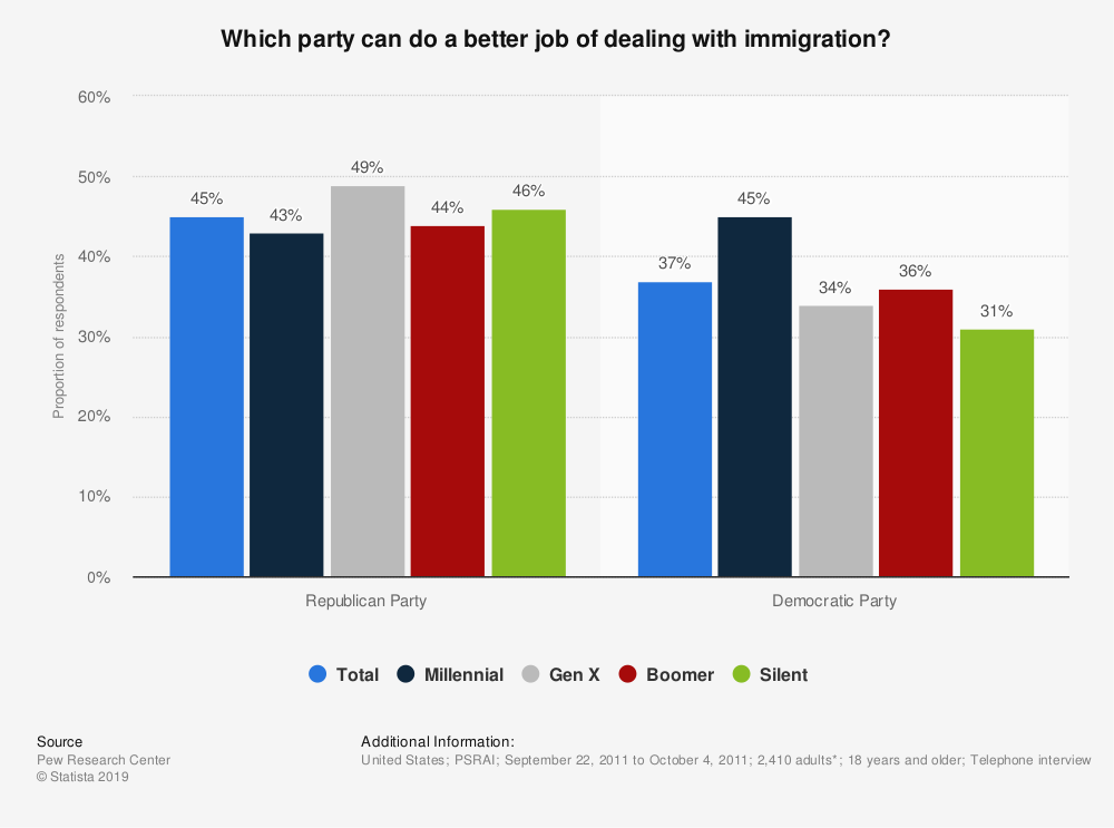 Statistic: Which party can do a better job of dealing with immigration? | Statista
