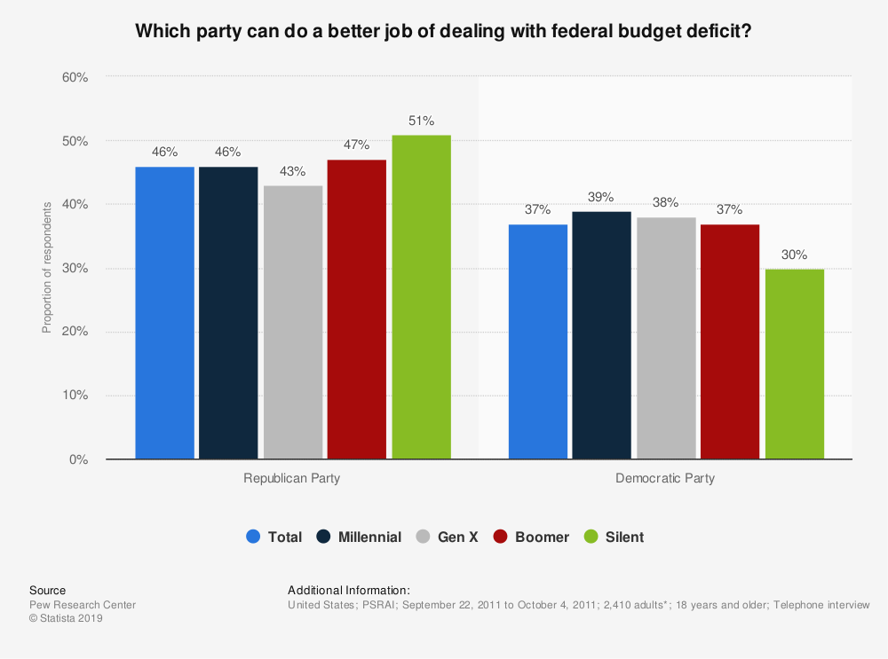 Statistic: Which party can do a better job of dealing with federal budget deficit? | Statista