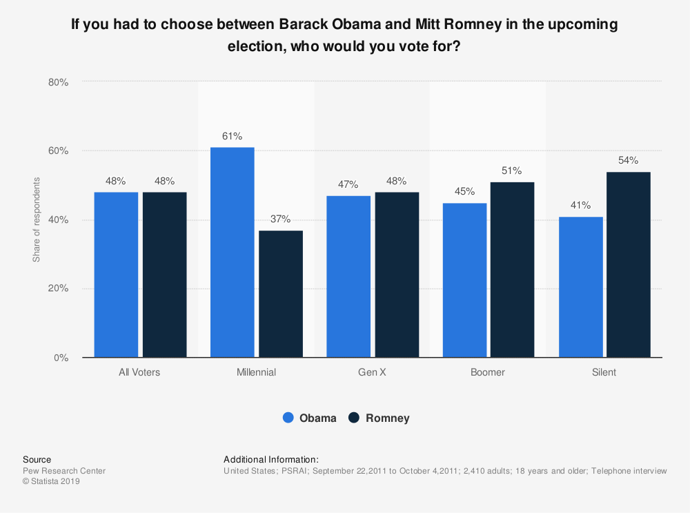 Statistic: If you had to choose between Barack Obama and Mitt Romney in the upcoming election, who would you vote for? | Statista