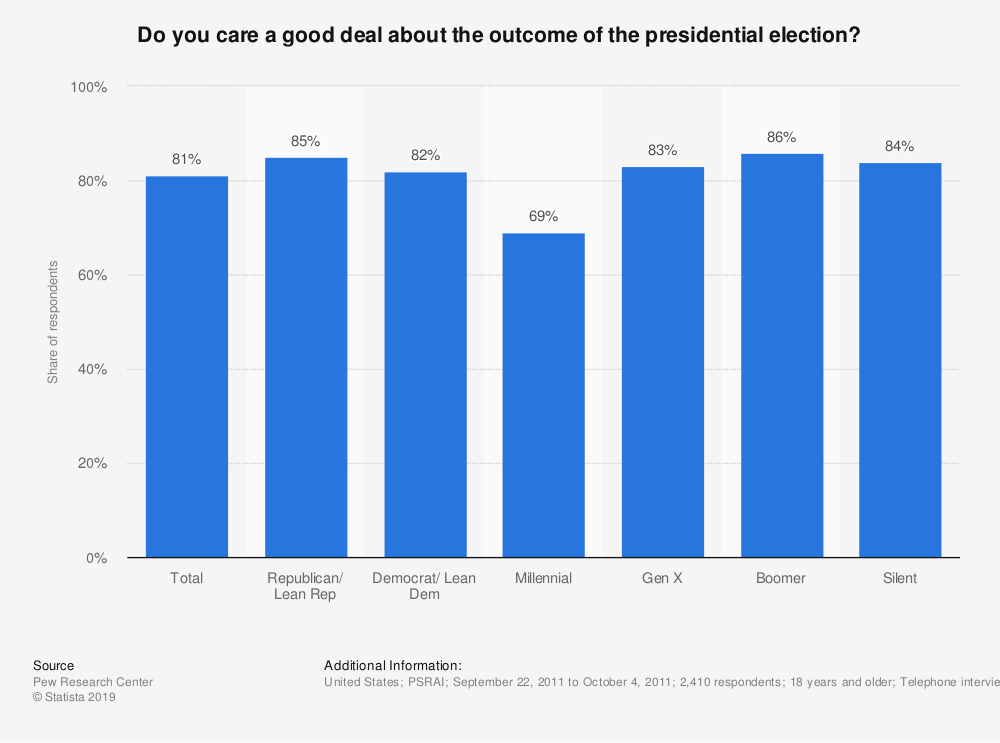 Statistic: Do you care a good deal about the outcome of the presidential election?   Statista
