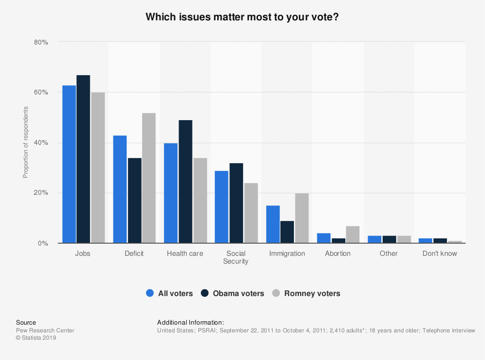 Statistic: Which issues matter most to your vote? | Statista