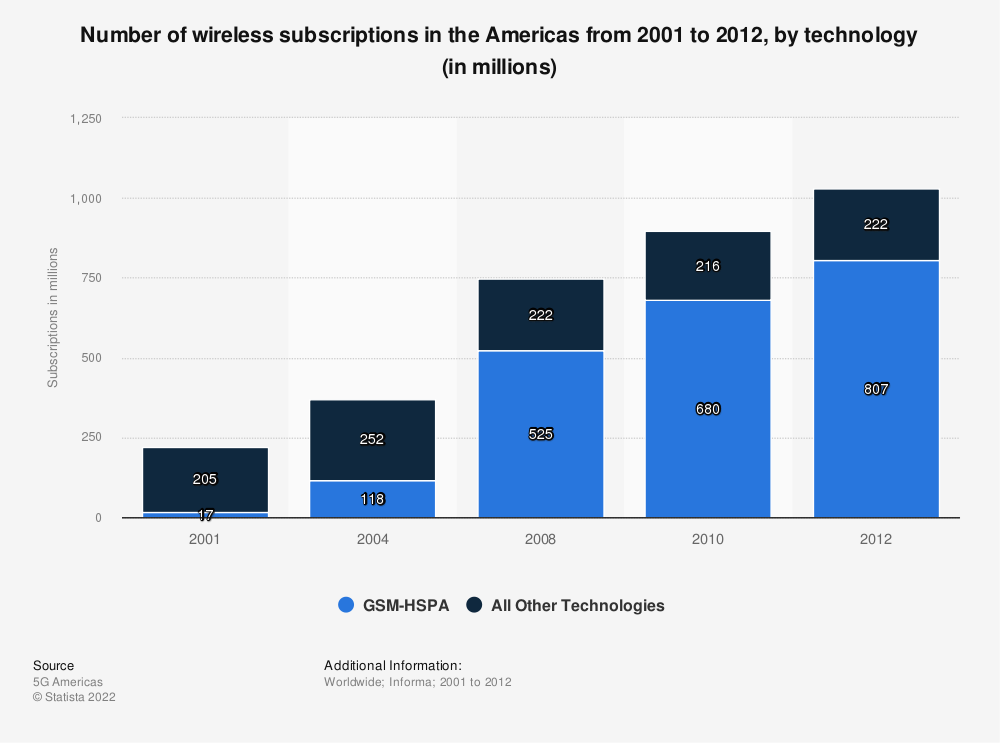 Statistic: Number of wireless subscriptions in the Americas from 2001 to 2012, by technology (in millions) | Statista