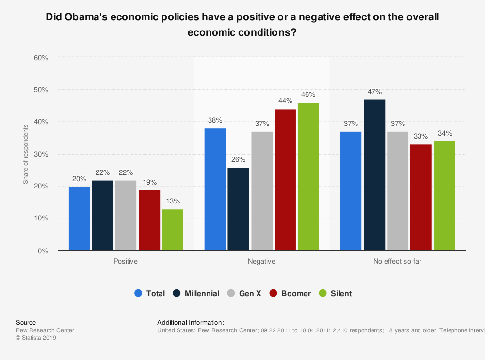 Statistic: Did Obama's economic policies have a positive or a negative effect on the overall economic conditions? | Statista
