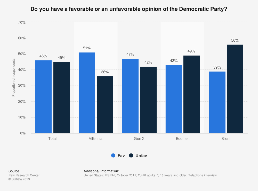 Statistic: Do you have a favorable or an unfavorable opinion of the Democratic Party? | Statista