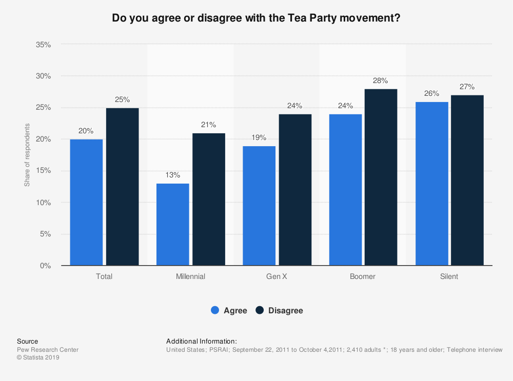 Statistic: Do you agree or disagree with the Tea Party movement? | Statista